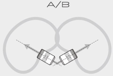 AB方式の集音範囲
