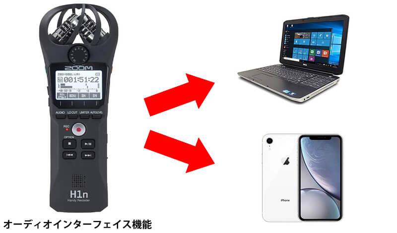 ZOOM H1nのオーディオインターフェイス機能