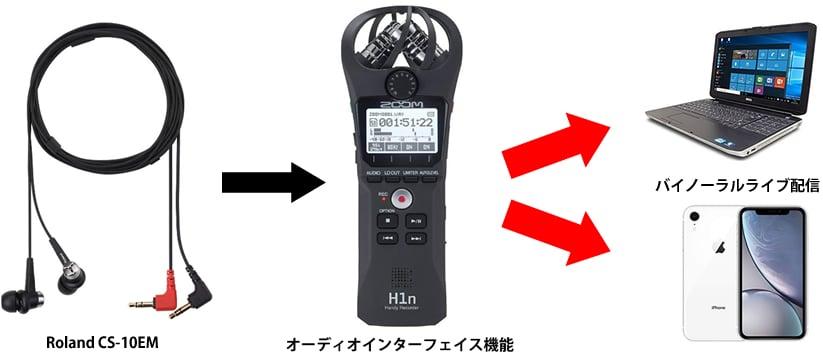 H1nを使ったバイノーラルライブ配信